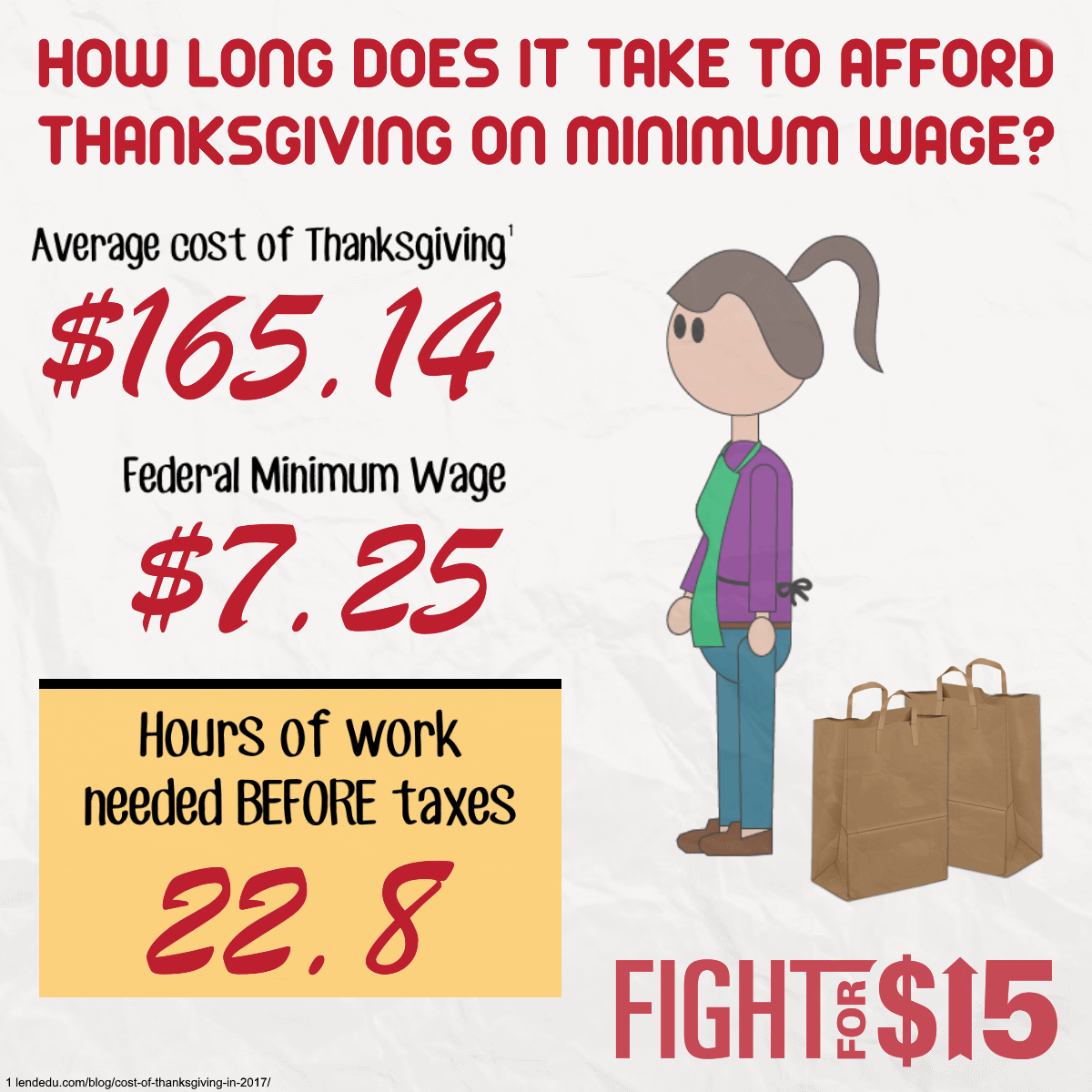 It takes a minimum wage worker about 23 hours of work to afford the cost of an average Thanksgiving holiday.