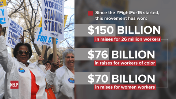 Since the #FightFor15 started, this movement has won: $150 billion in raises for 26 million workers, $76 billion in raises for workers of color, $70 billion in raises for women workers